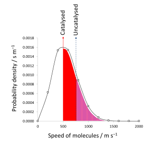 Maxwell Boltzmann distribution [CC-BY-SA-3.0 Steve Cook]