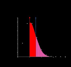 Maxwell Boltzmann distribution [CC-BY-SA-3.0 Steve Cook]