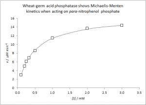 Michaelis-Menten kinetics [CC-BY-SA-3.0 Steve Cook]