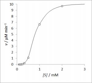 Sigmoidal kinetics [CC-BY-SA-3.0 Steve Cook]