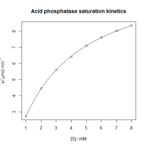 Acid phosphatase nonlinear regression model [CC-BY-SA-3.0 Steve Cook]