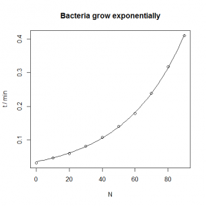 Bacterial growth nonlinear model [CC-BY-SA-3.0 Steve Cook]