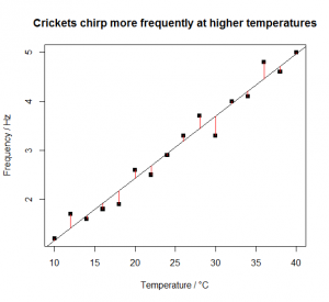 Cricket chirps linear model [CC-BY-SA-3.0 Steve Cook]