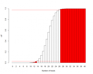Cumulative distribution for forty flips of a fair coin [CC-BY-SA-3.0 Steve Cook]