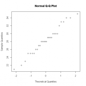 Dog whelks normal QQ plot [CC-BY-SA-3.0 Steve Cook]