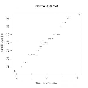 Dog whelks normal QQ plot [CC-BY-SA-3.0 Steve Cook]