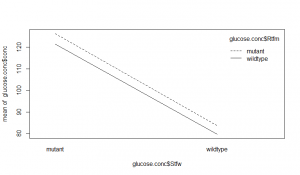 Glucose interaction plot [CC-BY-SA-3.0 Steve Cook]