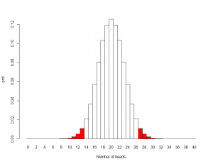 Probability distribution for forty flips of a fair coin [CC-BY-SA Steve Cook]
