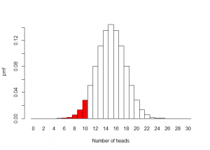 Probability distribution for thirty flips of a fair coin [CC-BY-SA-3.0 Steve Cook]