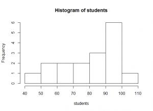 Students histogram [CC-BY-SA-3.0 Steve Cook]