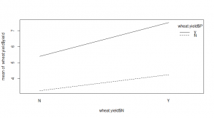 Wheat yield interaction plot [CC-BY-SA-3.0 Steve Cook]
