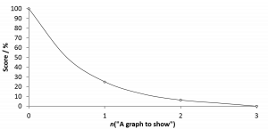A graph to show [CC-BY-SA-3.0 Steve Cook]