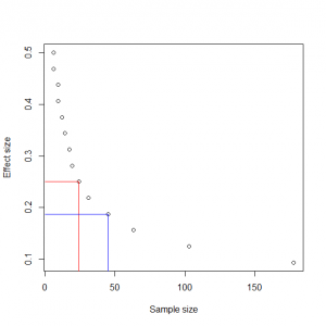 Coin flipping effect size vs sample size [CC-BY-SA-3.0 Steve Cook]