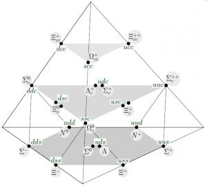 Baryon supermultiplet [CC-BY-SA-3.0 Studzinski.daniel]